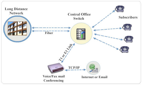 Get your Voice Mail Systems & PBX Integration from TCMS